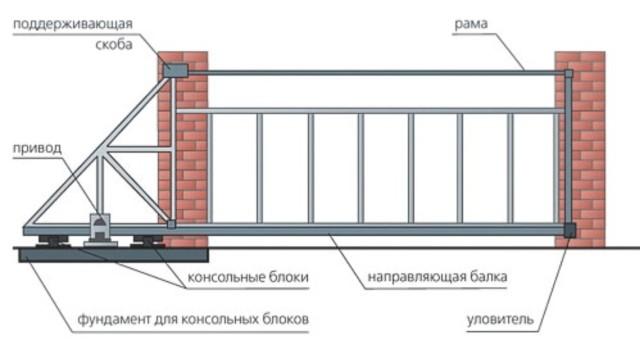 Схема ворот