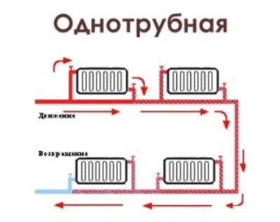 Схема возможных слабых мест системы отопления