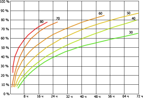 График созревания бетонного раствора