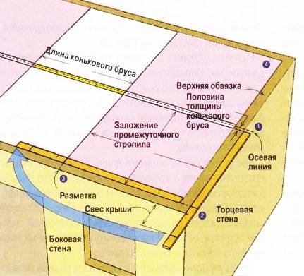 Рис. 5 Составляем схему вальмовой крыши