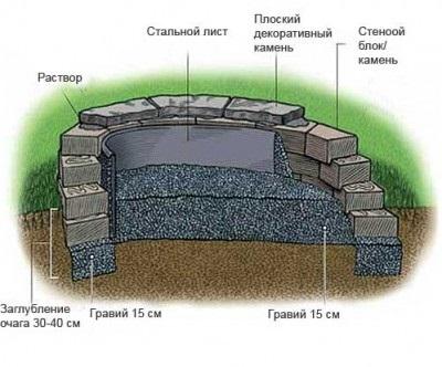 Материалы для камина