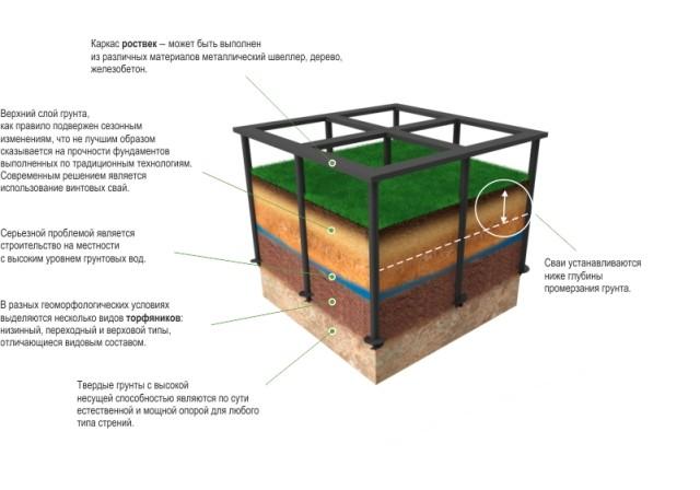 Модель заглубления в почву свайно-винтового фундамента