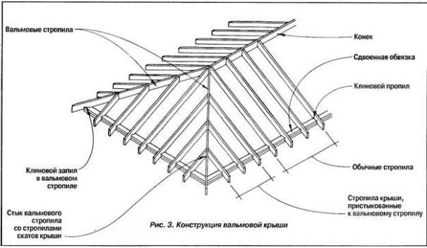 Как правильно сделать четырехскатную крышу