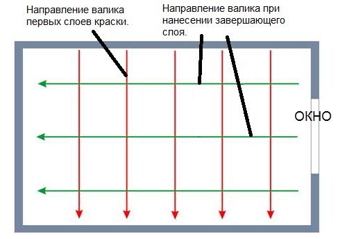 Схема направления слоёв краски