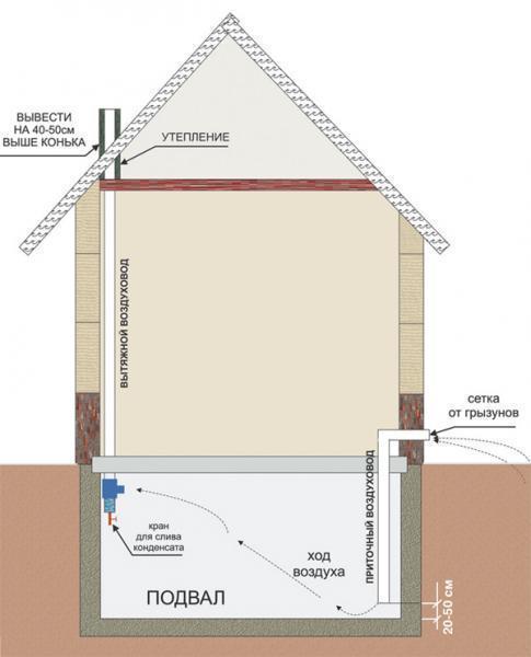 Схема свободной вентиляции