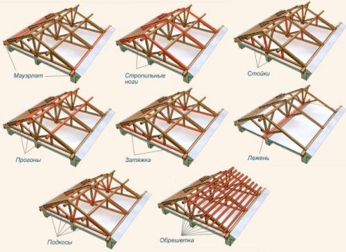 Стропильная система для двухскатной крыши