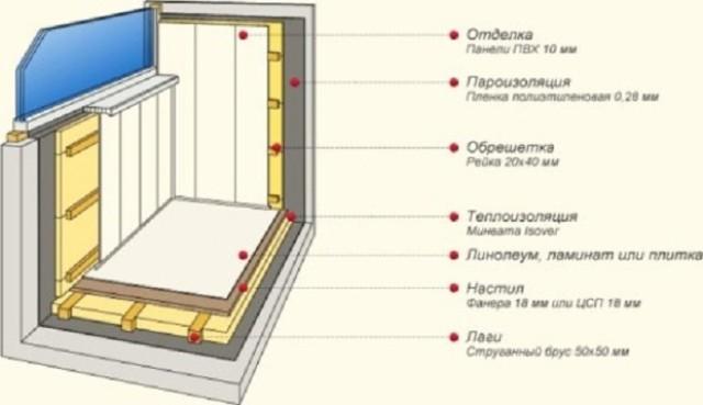 Отделка балкона мдф своими руками пошаговая инструкция