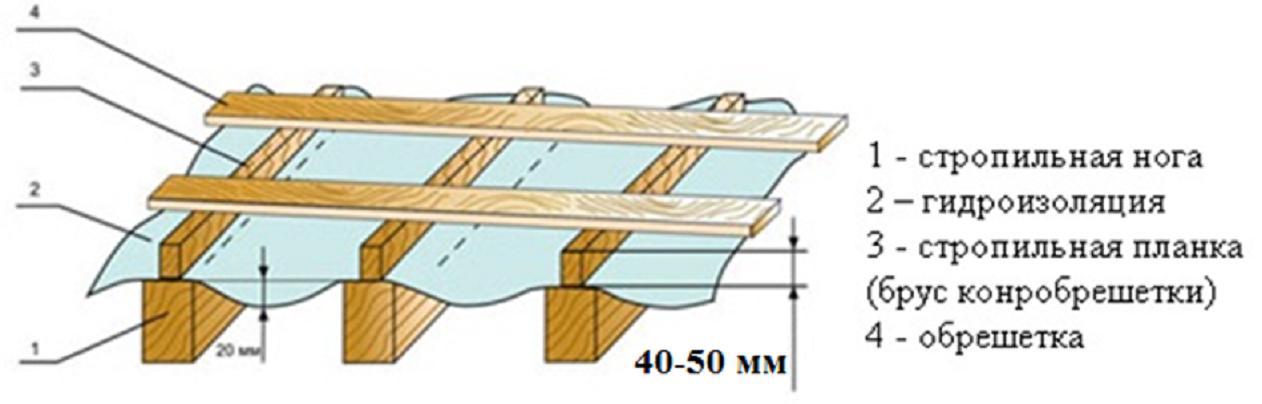 Как правильно сделать крышу под профнастил 518
