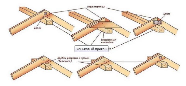 Стропила для двухскатной крыши своими руками инструкция 58