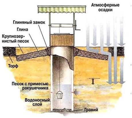 Защита питьевого колодца