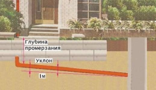 Расположение канализационных труб