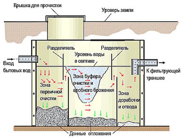 Принцип работы канализации Топас