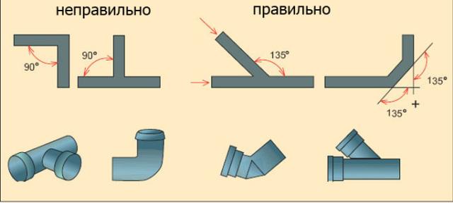 Правильное соединение труб