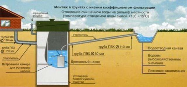 Отвод воды в канаву
