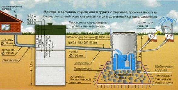 Отвод воды в колодец