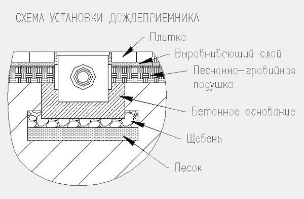 Схема монтажа дождеприемника